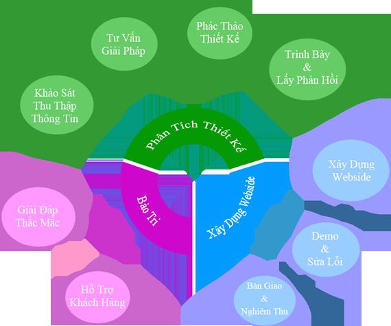 quy trình làm website